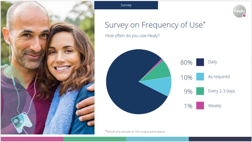 09 survey - frequency of use